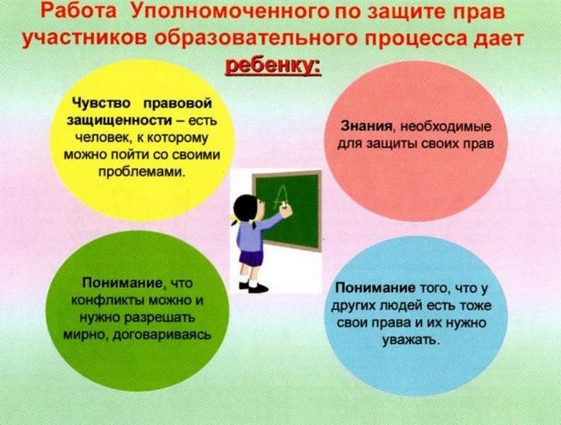 картинки по правам и обязанностям несовершеннолетних